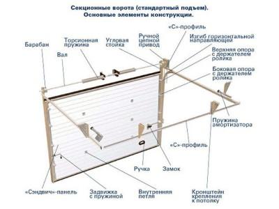 Стандартные размеры ворот гаражных