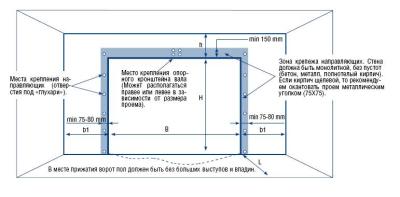 Схема построения ворот. Размеры