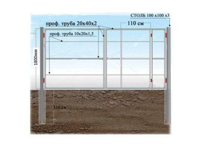 Расчет для конструкции с калиткой