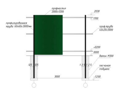 Стандартная схема конструкции