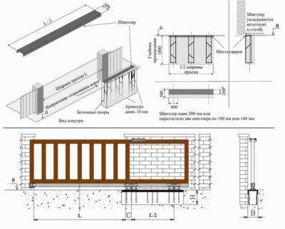 Схема установки и расчет размеров конструкций с откатом