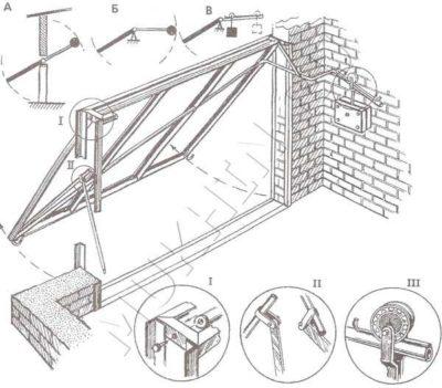 Основные механизмы и устройство самодельных ворот