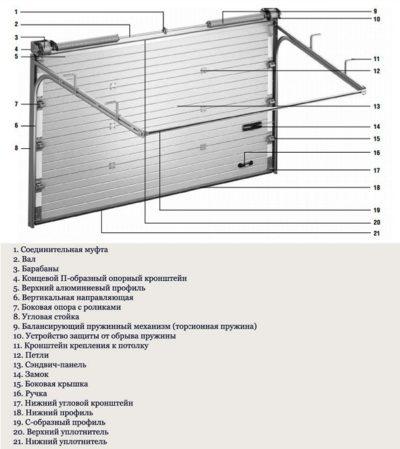 Схема автоматических ворот с торсионными пружинами