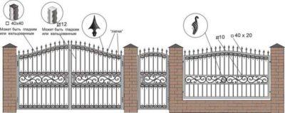 Рис. 4 – дизайн кованых ворот с указанием основных особенностей