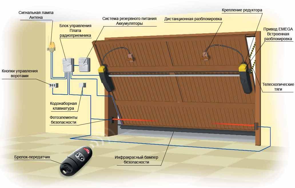 Как самому сделать раздвижные ворота на гараж