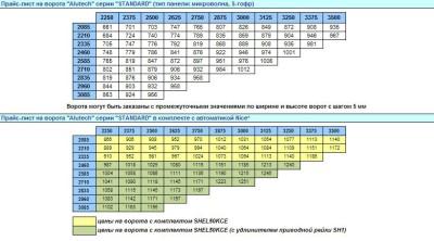 Размерная таблица «Алютех»
