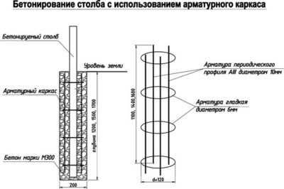 Бетонирование столба опорного с использованием каркаса из арматуры