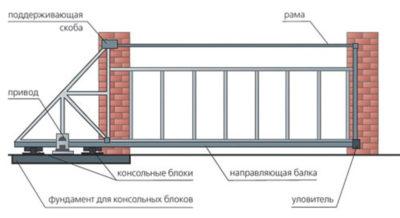 Въездные ворота. Схема раздвижных ворот