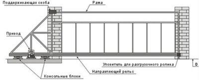 Комплектующие раздвижных ворот