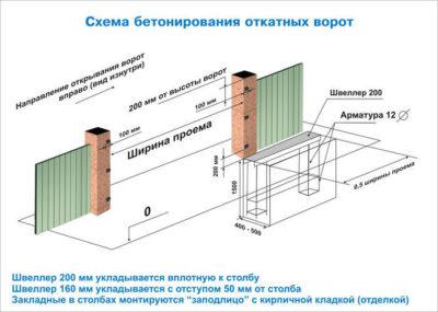 Схема бетонирования раздвижного портала