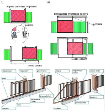 Раздвижные консольные ворота. Схема устройства