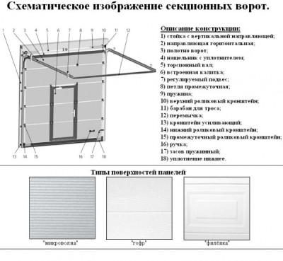 Схема устройства автоматических ворот
