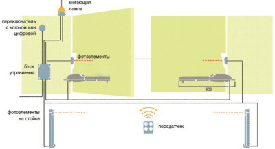 Схема ворот с автоматикой