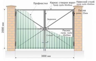 Строение и размеры ворот