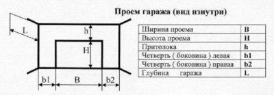 Схема гаража с подъемными створками
