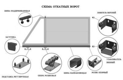 Схема откатной конструкции с роликовым механизмом своими руками