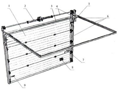 Базовая конструкция подъемно-секционных ворот