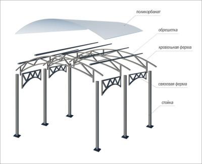 Схема построения навеса над мангалом