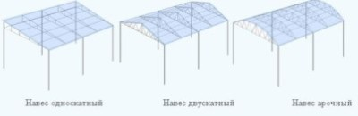 формы крыш для навеса