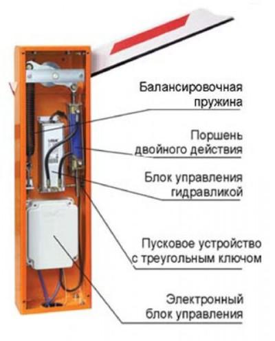Схема шлагбаума в разрезе