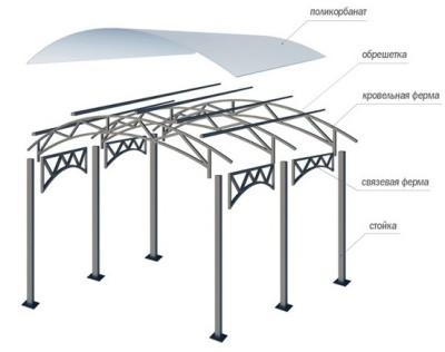 Схема стандартной конструкции из металла