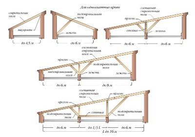 схема односкатных крыш