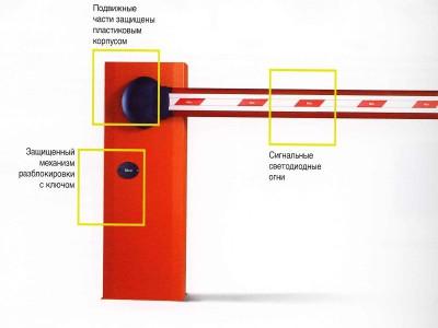Схема размещения механизма разблокировки