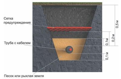 Схема монтажа подземного кабеля