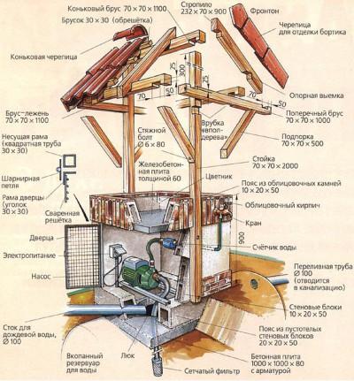 Схема декоративного колодца