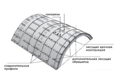 Обшивка поликарбонатом