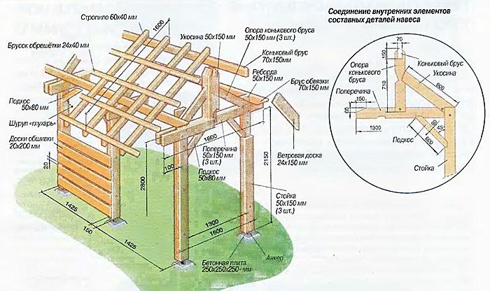 Построить навес на даче