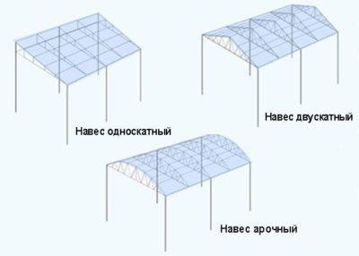 Рис 6. Разновидности навеса