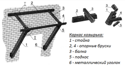 Наиболее востребованная конструкция каркаса для навеса с указанием основных компонентов