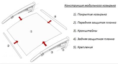 Устройство козырька модульного типа