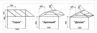 Востребованные формы козырьков с указанием их возможных размеров
