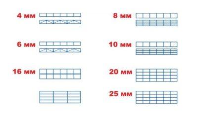 Структура панели в зависимости от толщины