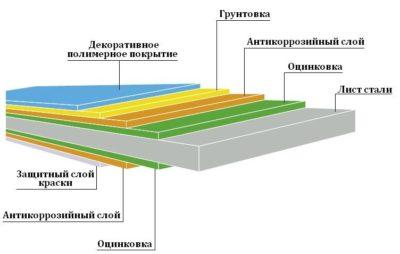 Структура покрытия профлиста