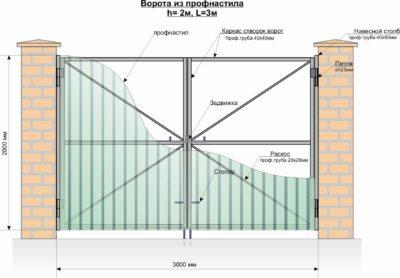 Общая схема распашных двустворчатых ворот