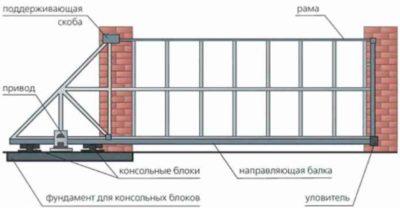 Сдвижная конструкция