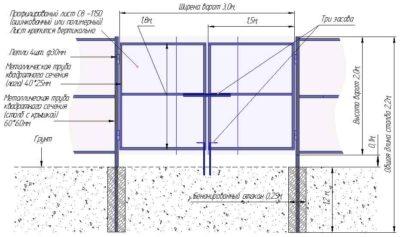 Примерная схема для распашного типа ворот