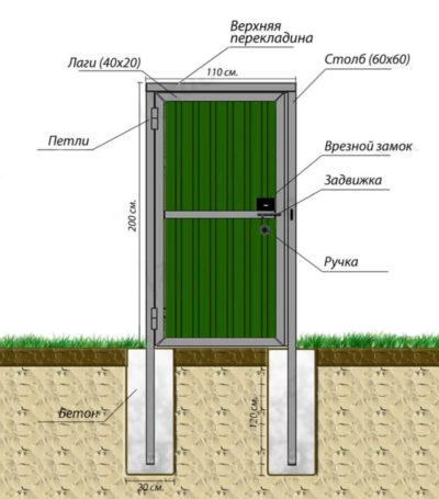 Вид фундамента и столбов для калитки в разрезе